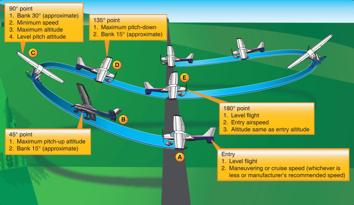 What is Ground Reference Maneuvers and Its Importance?