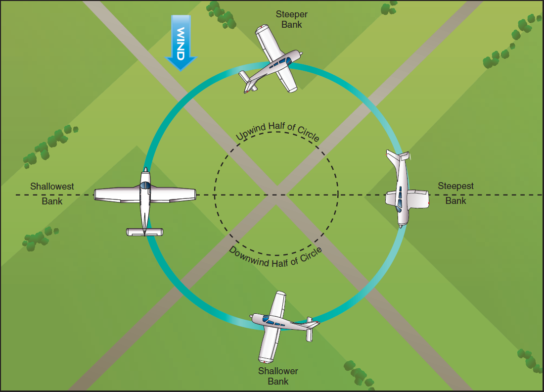 Ground Reference Maneuvers